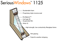Serious Windows 1125 Series