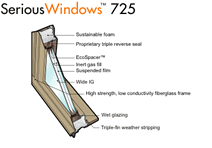 Serious windows 725 series